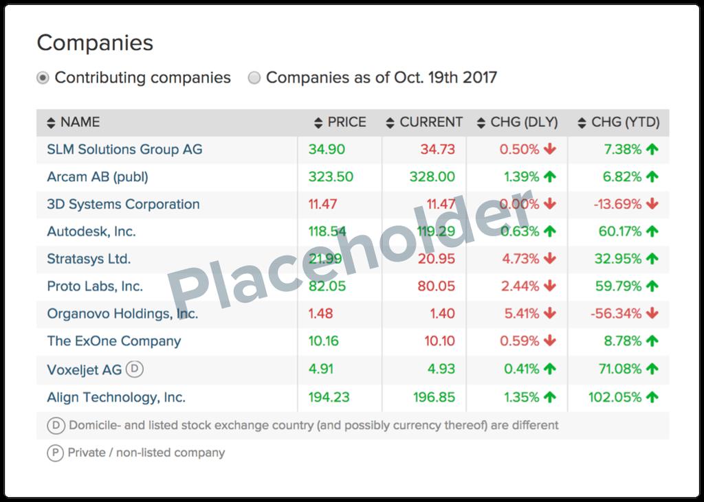 Screenshot Wealth Pitch application